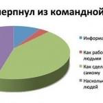 О превратностях командной работы…:)